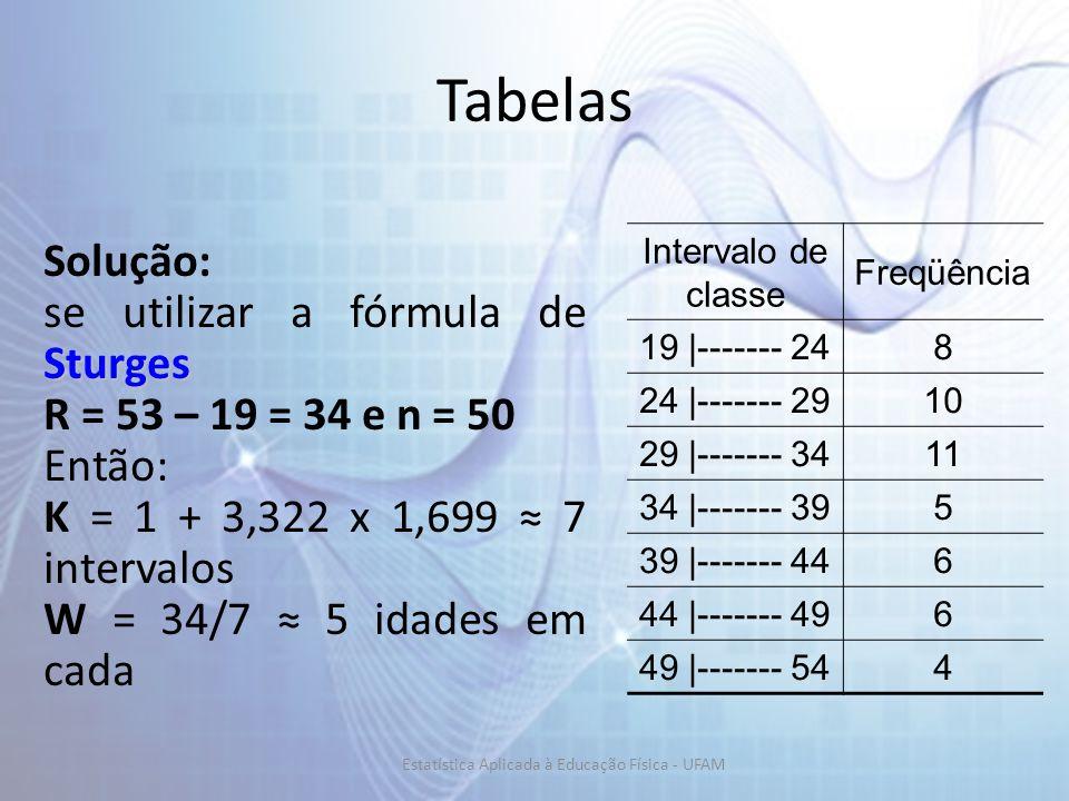 Tabelas Solução: Sturges se utilizar a fórmula de Sturges R = 53 – 19 = 34 e n = 50 Então: K = 1 + 3,322 x 1,699 7 intervalos W = 34/7 5 idades em cada Intervalo de classe Freqüência 19 |------- 248 24 |------- 2910 29 |------- 3411 34 |------- 395 39 |------- 446 44 |------- 496 49 |------- 544 Estatística Aplicada à Educação Física - UFAM