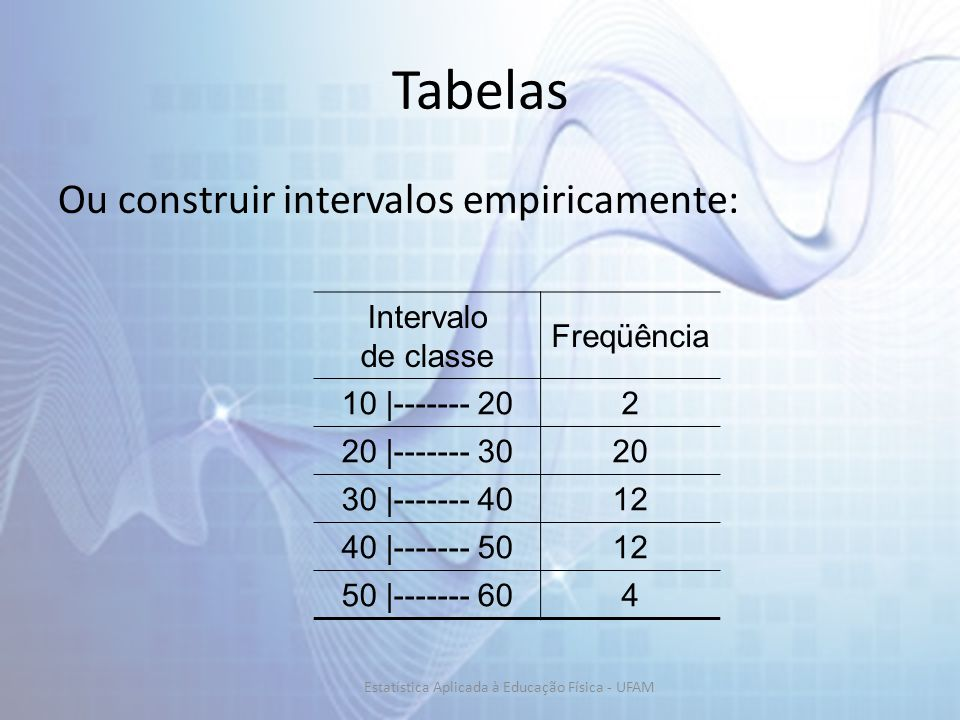 Tabelas Ou construir intervalos empiricamente: Intervalo de classe Freqüência 10 |------- 202 20 |------- 3020 30 |------- 4012 40 |------- 5012 50 |------- 604 Estatística Aplicada à Educação Física - UFAM