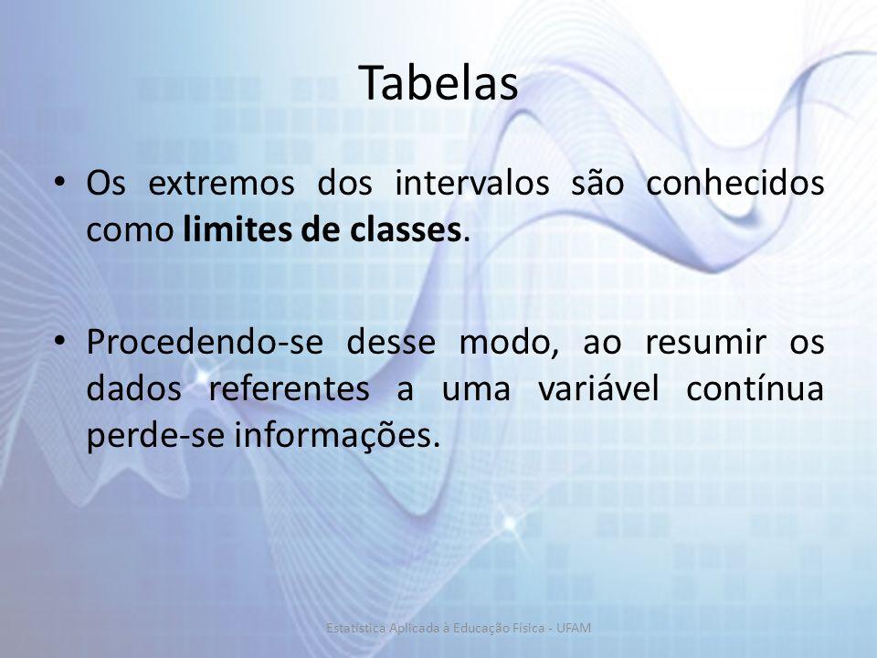 Tabelas Os extremos dos intervalos são conhecidos como limites de classes. Procedendo-se desse modo, ao resumir os dados referentes a uma variável con