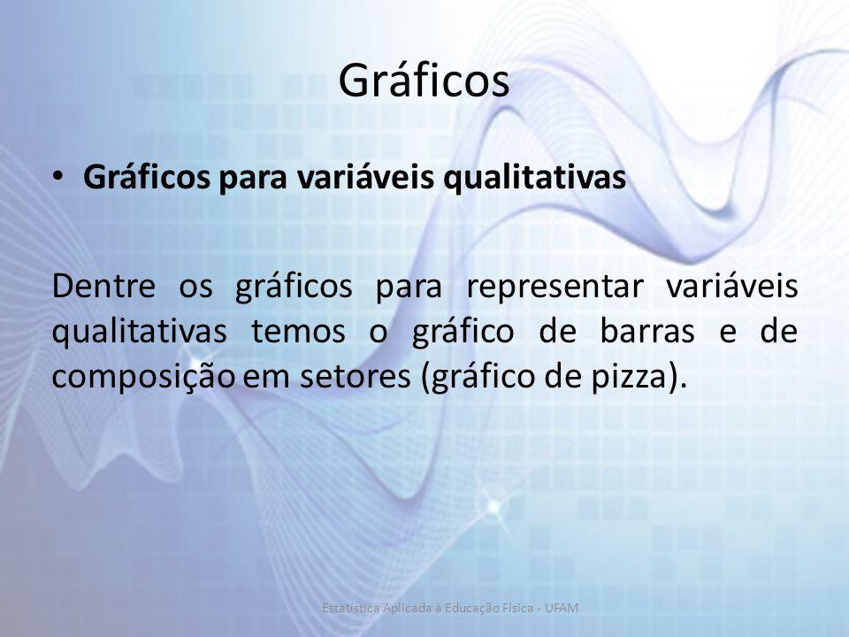 Gráficos Gráficos para variáveis qualitativas Dentre os gráficos para representar variáveis qualitativas temos o gráfico de barras e de composição em setores (gráfico de pizza).