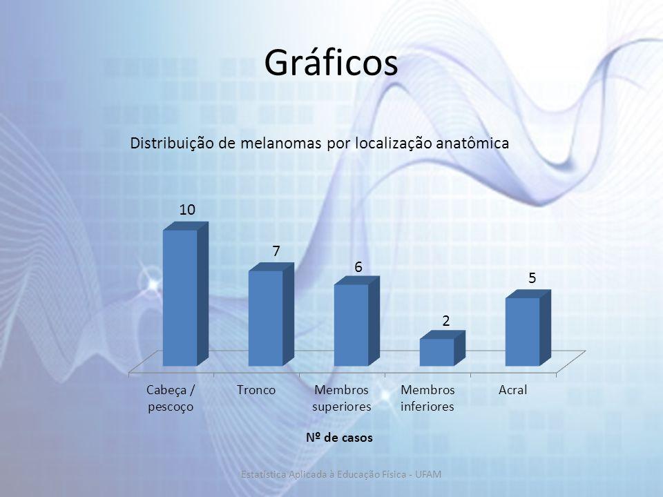 Gráficos Distribuição de melanomas por localização anatômica Estatística Aplicada à Educação Física - UFAM