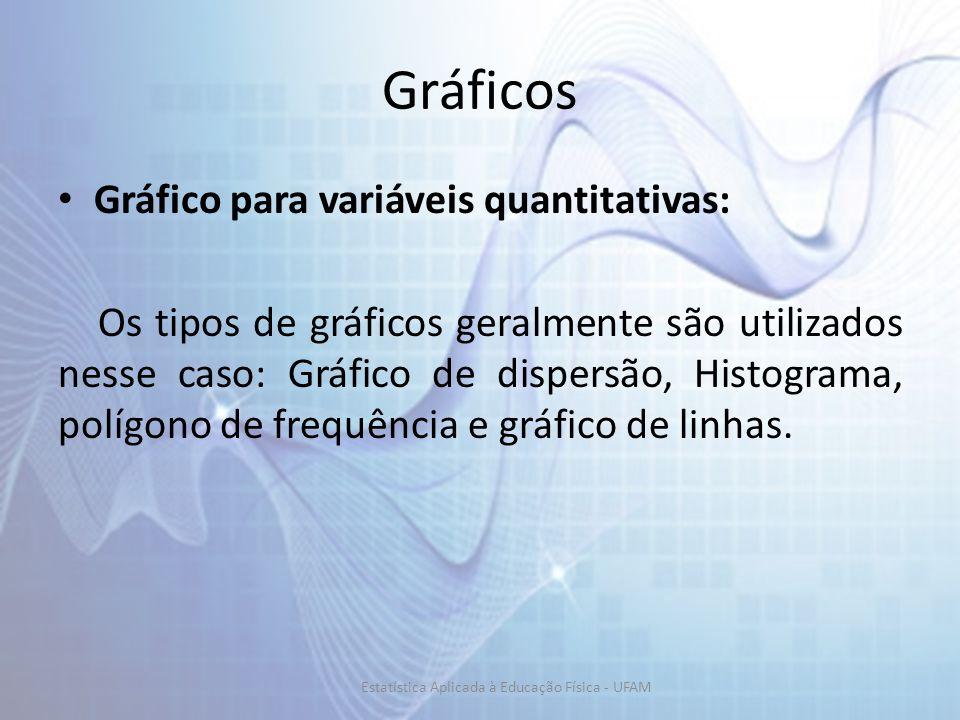 Gráficos Gráfico para variáveis quantitativas: Os tipos de gráficos geralmente são utilizados nesse caso: Gráfico de dispersão, Histograma, polígono de frequência e gráfico de linhas.