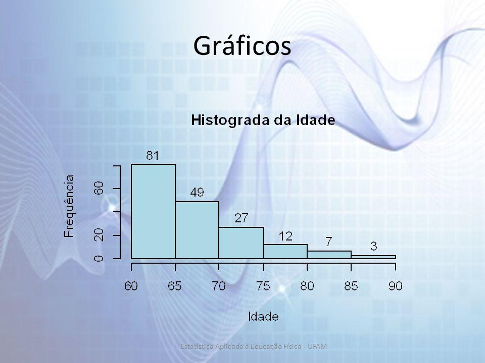 Gráficos Estatística Aplicada à Educação Física - UFAM