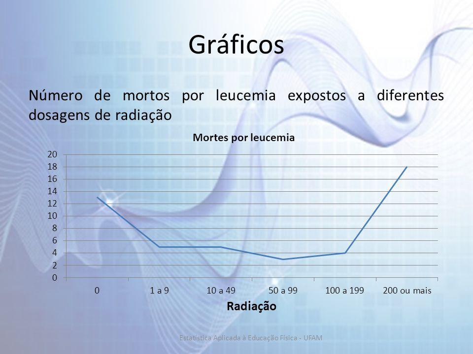 Gráficos Número de mortos por leucemia expostos a diferentes dosagens de radiação Estatística Aplicada à Educação Física - UFAM