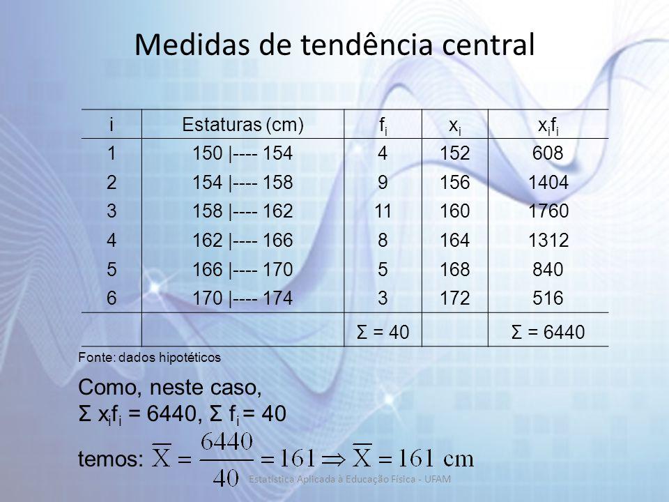 iEstaturas (cm)fifi xixi xifixifi 1150 |---- 1544152608 2154 |---- 15891561404 3158 |---- 162111601760 4162 |---- 16681641312 5166 |---- 1705168840 6170 |---- 1743172516 Σ = 40 Σ = 6440 Fonte: dados hipotéticos Como, neste caso, Σ x i f i = 6440, Σ f i = 40 temos: Medidas de tendência central Estatística Aplicada à Educação Física - UFAM