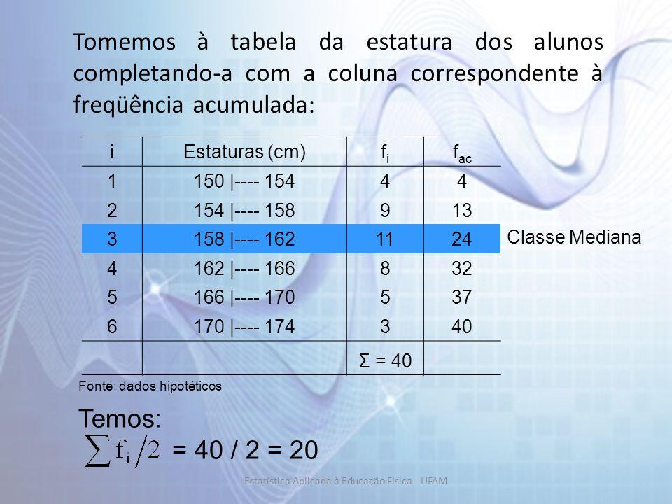 iEstaturas (cm)fifi f ac 1150 |---- 15444 2154 |---- 158913 3158 |---- 1621124 4162 |---- 166832 5166 |---- 170537 6170 |---- 174340 Σ = 40 Fonte: dados hipotéticos Temos: = 40 / 2 = 20 Tomemos à tabela da estatura dos alunos completando-a com a coluna correspondente à freqüência acumulada: Classe Mediana Estatística Aplicada à Educação Física - UFAM