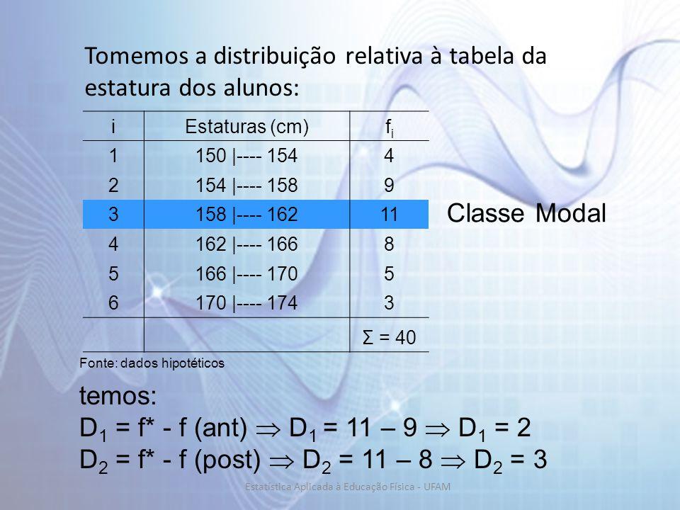 iEstaturas (cm)fifi 1150 |---- 1544 2154 |---- 1589 3158 |---- 16211 4162 |---- 1668 5166 |---- 1705 6170 |---- 1743 Σ = 40 Fonte: dados hipotéticos temos: D 1 = f* - f (ant) D 1 = 11 – 9 D 1 = 2 D 2 = f* - f (post) D 2 = 11 – 8 D 2 = 3 Tomemos a distribuição relativa à tabela da estatura dos alunos: Classe Modal Estatística Aplicada à Educação Física - UFAM