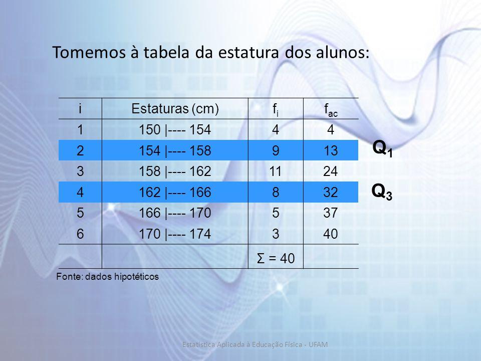iEstaturas (cm)fifi f ac 1150 |---- 15444 2154 |---- 158913 3158 |---- 1621124 4162 |---- 166832 5166 |---- 170537 6170 |---- 174340 Σ = 40 Fonte: dados hipotéticos Tomemos à tabela da estatura dos alunos: Q3Q3 Q1Q1 Estatística Aplicada à Educação Física - UFAM