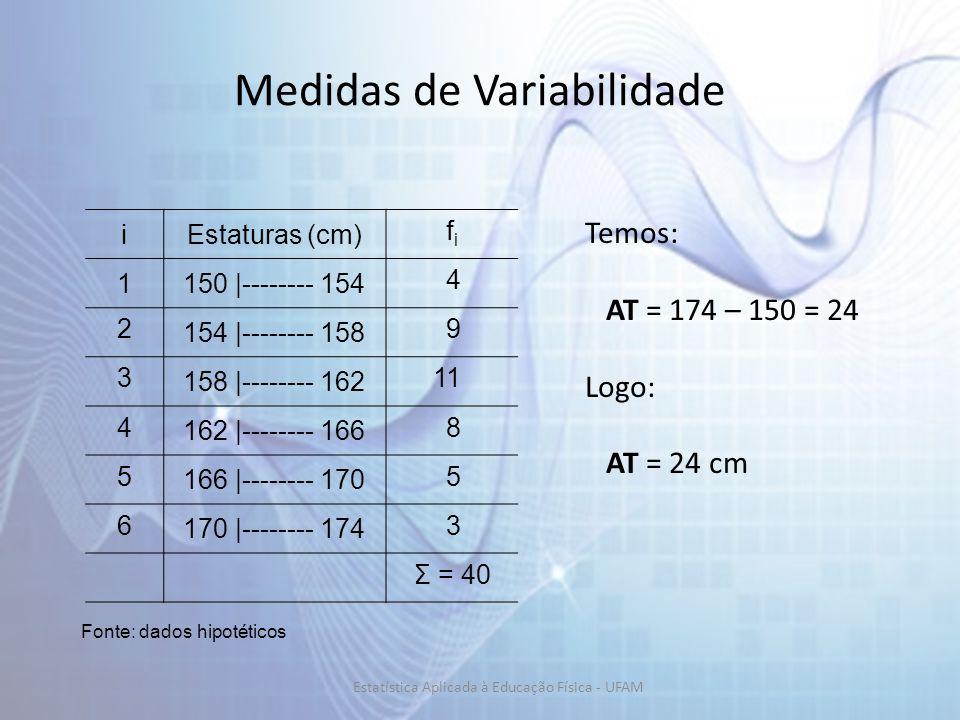Medidas de Variabilidade Temos: AT = 174 – 150 = 24 Logo: AT = 24 cm iEstaturas (cm) fifi 1150 |-------- 154 4 2 154 |-------- 158 9 3 158 |-------- 162 11 4 162 |-------- 166 8 5 166 |-------- 170 5 6 170 |-------- 174 3 Σ = 40 Fonte: dados hipotéticos Estatística Aplicada à Educação Física - UFAM