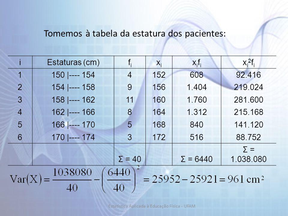 Tomemos à tabela da estatura dos pacientes: iEstaturas (cm)fifi xixi xifixifi xi2fixi2fi 1150 |---- 154415260892.416 2154 |---- 15891561.404219.024 3158 |---- 162111601.760281.600 4162 |---- 16681641.312215.168 5166 |---- 1705168840141.120 6170 |---- 174317251688.752 Σ = 40 Σ = 6440 Σ = 1.038.080 Estatística Aplicada à Educação Física - UFAM