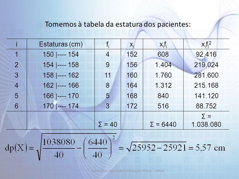 Tomemos à tabela da estatura dos pacientes: iEstaturas (cm)fifi xixi xifixifi xifi2xifi2 1150 |---- 154415260892.416 2154 |---- 15891561.404219.024 31