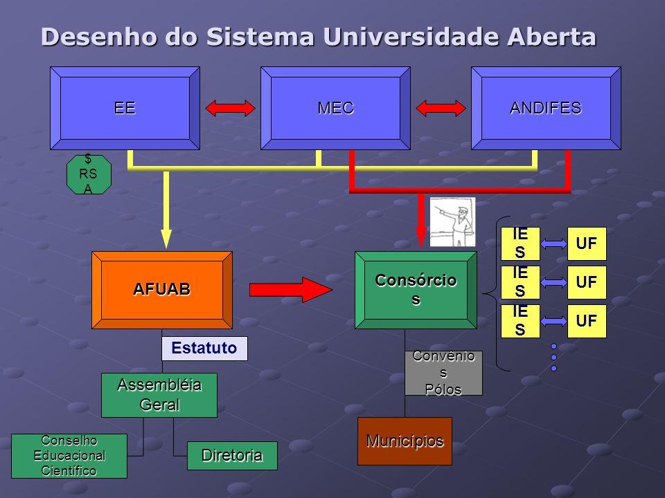 Organização do Sistema UAB Associação de Fomento à Universidade Aberta do Brasil - AFUAB;Associação de Fomento à Universidade Aberta do Brasil - AFUAB; Consórcios públicos, com personalidade jurídica de direito público ou de direito privado, (a serem criados nos termos da Lei no 11.107, de 6 de abril de 2005, constituídos com a participação de instituição federal de educação superior)Consórcios públicos, com personalidade jurídica de direito público ou de direito privado, (a serem criados nos termos da Lei no 11.107, de 6 de abril de 2005, constituídos com a participação de instituição federal de educação superior) Pólos municipais a serem criados para as fases presenciais dos cursos e programas oferecidos no âmbito da UAB.Pólos municipais a serem criados para as fases presenciais dos cursos e programas oferecidos no âmbito da UAB.