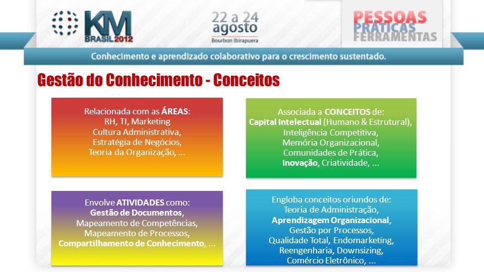 Gestão do Conhecimento - Conceitos Relacionada com as ÁREAS: RH, TI, Marketing Cultura Administrativa, Estratégia de Negócios, Teoria da Organização,.