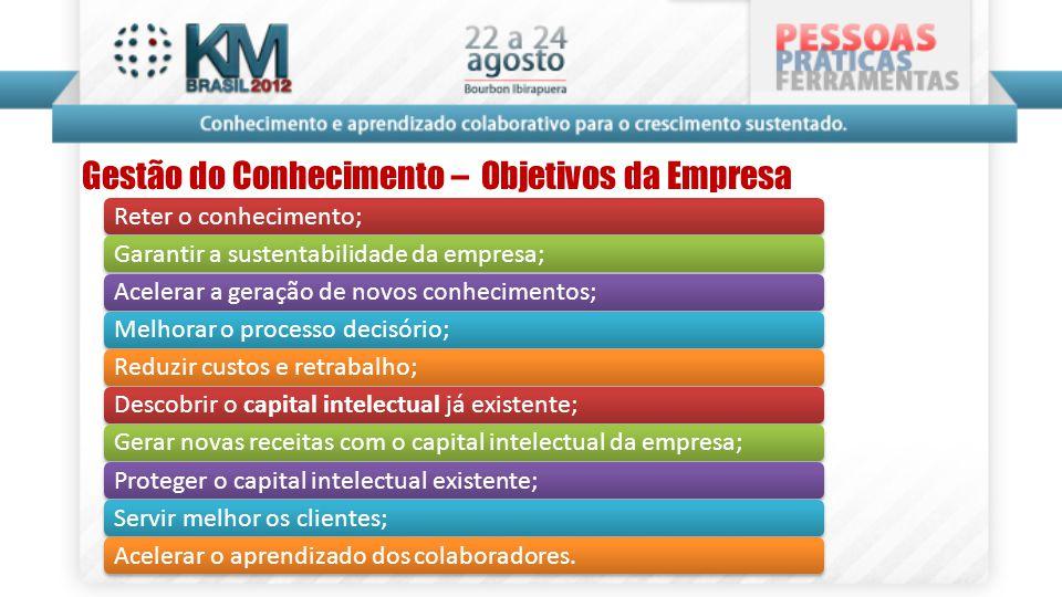 Gestão do Conhecimento – Objetivos da Empresa Reter o conhecimento;Garantir a sustentabilidade da empresa;Acelerar a geração de novos conhecimentos;Me