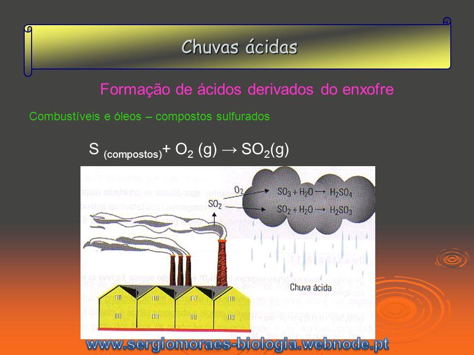 Chuvas ácidas Formação de ácidos derivados do enxofre Combustíveis e óleos – compostos sulfurados S (compostos) + O 2 (g) SO 2 (g)