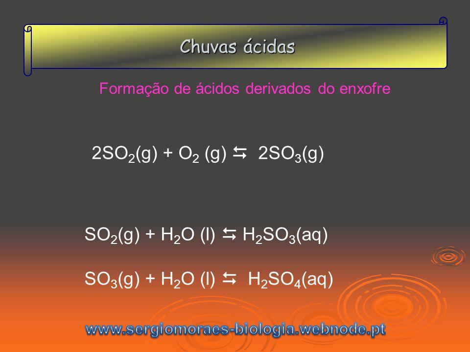 Chuvas ácidas Formação de ácidos derivados do enxofre 2SO 2 (g) + O 2 (g) 2SO 3 (g) SO 2 (g) + H 2 O (l) H 2 SO 3 (aq) SO 3 (g) + H 2 O (l) H 2 SO 4 (aq)