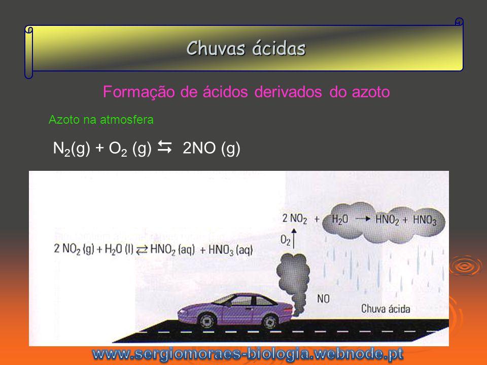 Chuvas ácidas N 2 (g) + O 2 (g) 2NO (g) Formação de ácidos derivados do azoto Azoto na atmosfera