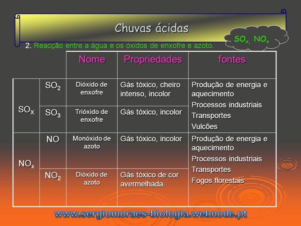 Chuvas ácidas SO x, NO xNomePropriedadesfontes SO SO X SO SO 2 Dióxido de enxofre Gás tóxico, cheiro intenso, incolor Produção de energia e aquecimento Processos industriais TransportesVulcões SO SO 3 Trióxido de enxofre Gás tóxico, incolor NO NO xNO Monóxido de azoto Gás tóxico, incolor Produção de energia e aquecimento Processos industriais Transportes Fogos florestais NO NO 2 Dióxido de azoto Gás tóxico de cor avermelhada.