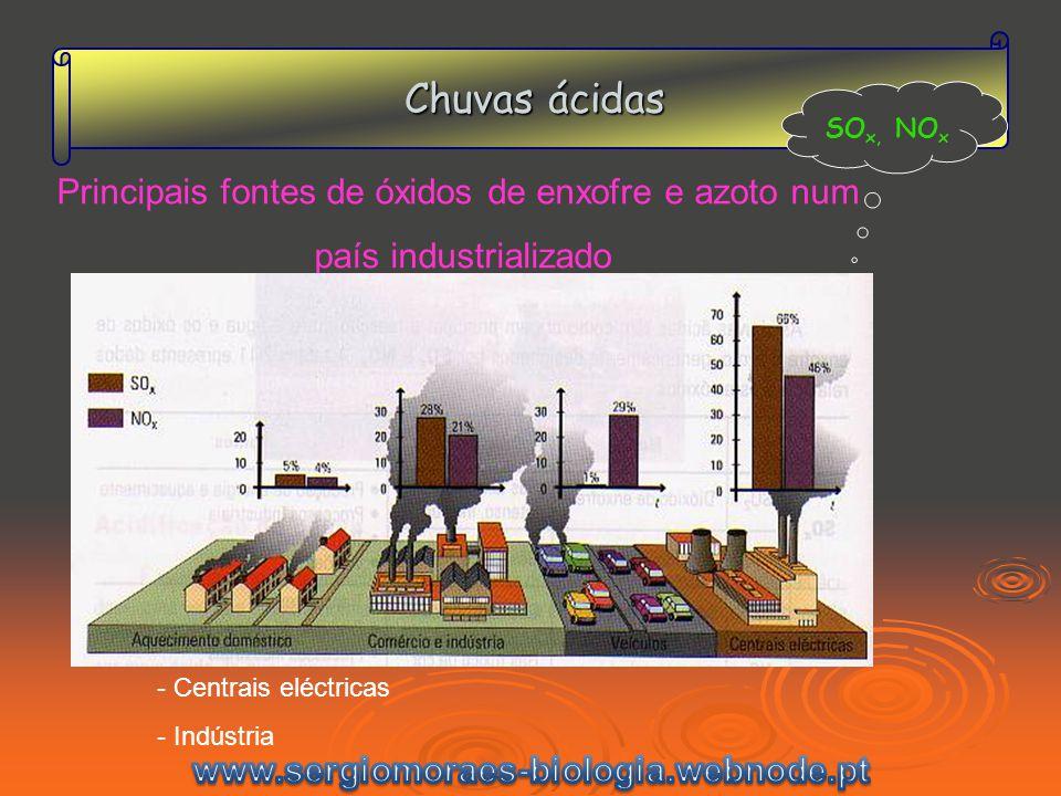 Chuvas ácidas Como Corrigir e Controlar 2 processos de atenuação da emissão de gases poluentes.