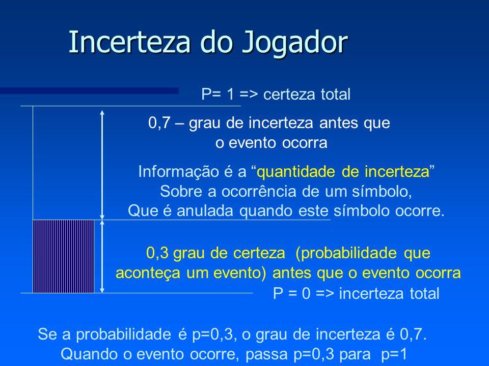 Incerteza do Jogador 0,7 – grau de incerteza antes que o evento ocorra 0,3 grau de certeza (probabilidade que aconteça um evento) antes que o evento o