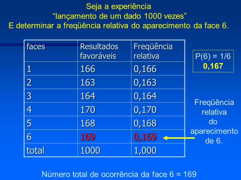 Seja a experiência lançamento de um dado 1000 vezes E determinar a freqüência relativa do aparecimento da face 6.faces Resultados favoráveis Freqüênci