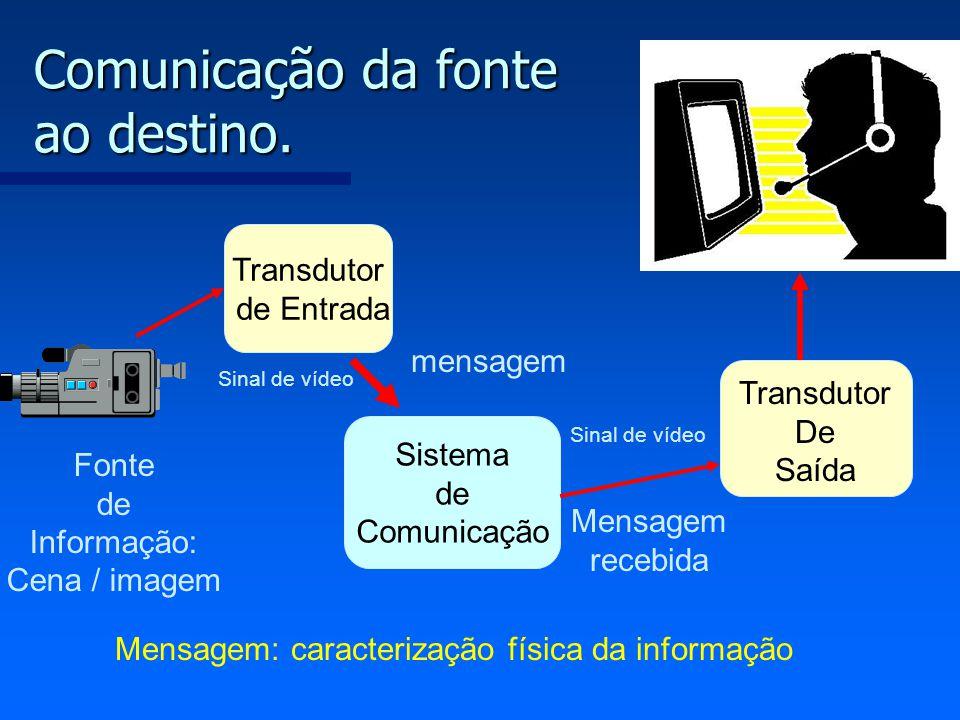 Comunicação da fonte ao destino. Transdutor de Entrada Sistema de Comunicação Transdutor De Saída Fonte de Informação: Cena / imagem mensagem Mensagem