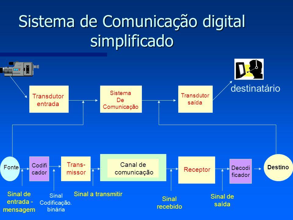 Sistema de Comunicação digital simplificado Fonte Trans- missor Canal de comunicação Receptor Destino Sistema De Comunicação Transdutor entrada Transd