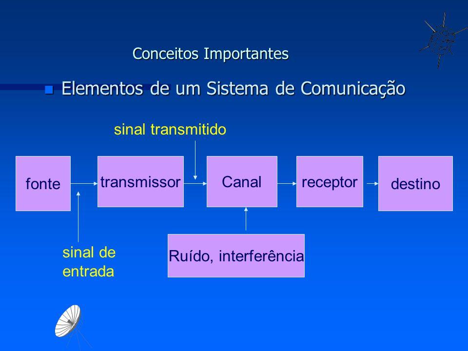 Conceitos Importantes n Elementos de um Sistema de Comunicação fonte transmissorCanalreceptor destino sinal de entrada sinal transmitido Ruído, interf