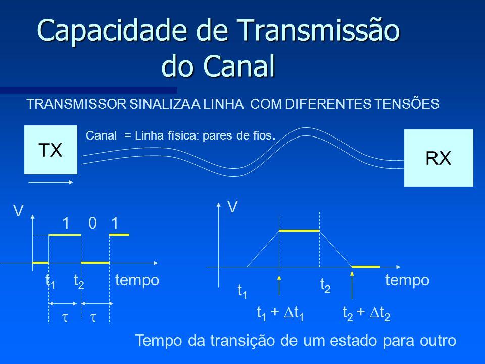 Capacidade de Transmissão do Canal V t 1 t 2 tempo Canal = Linha física: pares de fios. t1t1 t 1 + t 1 TX RX V tempo t2t2 t 2 + t 2 Tempo da transição