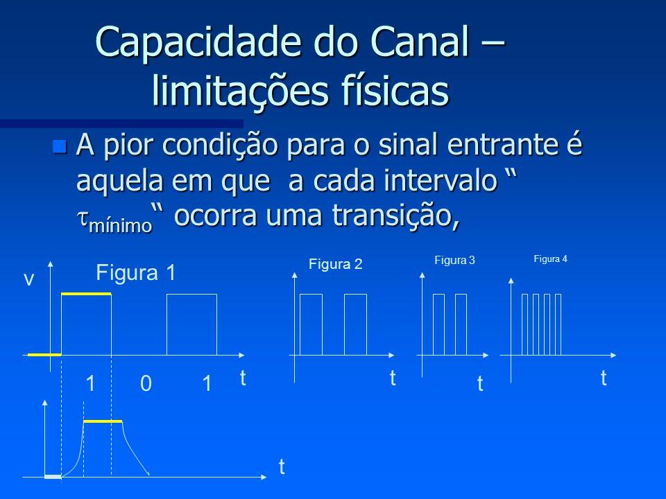 Capacidade do Canal – limitações físicas n A pior condição para o sinal entrante é aquela em que a cada intervalo mínimo ocorra uma transição, 1 0 1 t