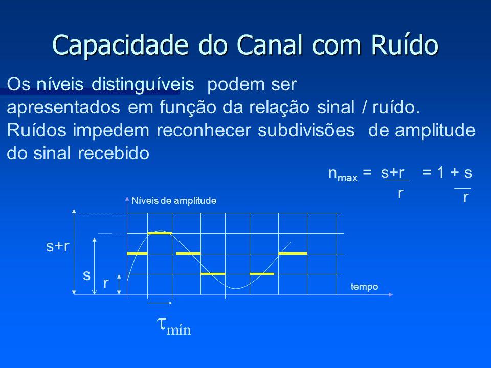 Capacidade do Canal com Ruído s+r s r n max = s+r mín Os níveis distinguíveis podem ser apresentados em função da relação sinal / ruído. Ruídos impede