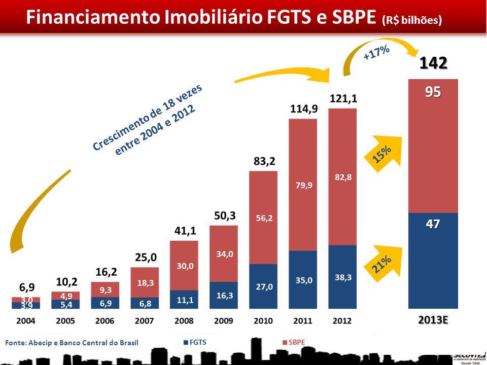 Crescimento de 18 vezes entre 2004 e 2012 +28% 95 47 142 2013E +17% Financiamento Imobiliário FGTS e SBPE (R$ bilhões) 21% 15% Fonte: Abecip e Banco C