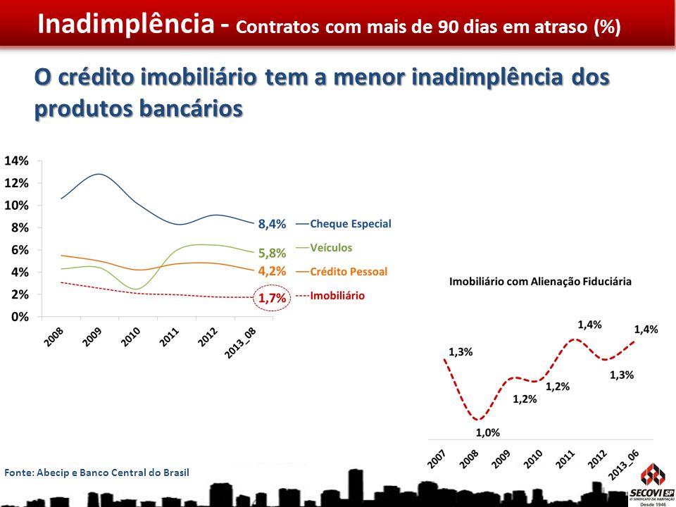 O crédito imobiliário tem a menor inadimplência dos produtos bancários Inadimplência - Contratos com mais de 90 dias em atraso (%) Fonte: Abecip e Ban