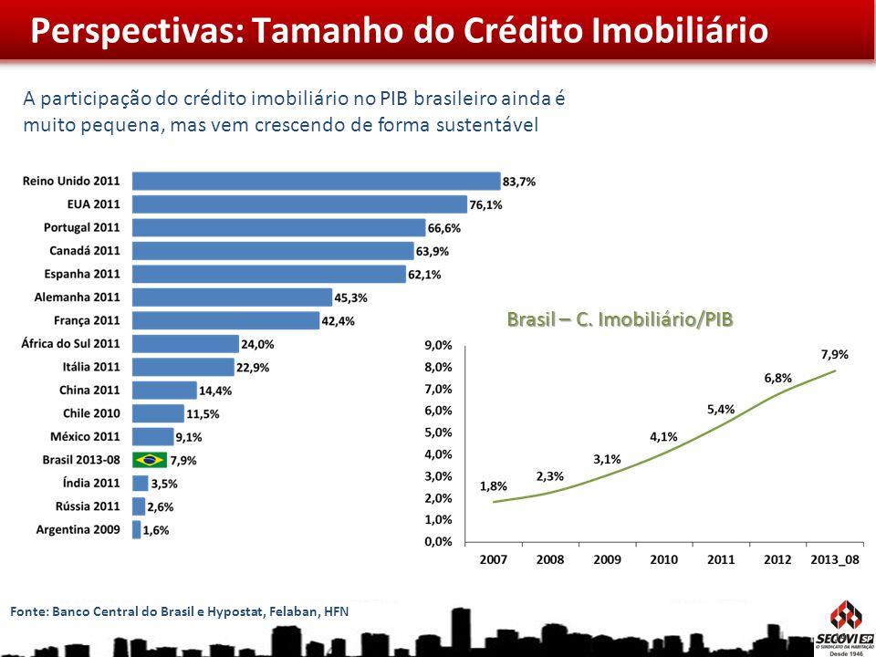A participação do crédito imobiliário no PIB brasileiro ainda é muito pequena, mas vem crescendo de forma sustentável Fonte: Banco Central do Brasil e