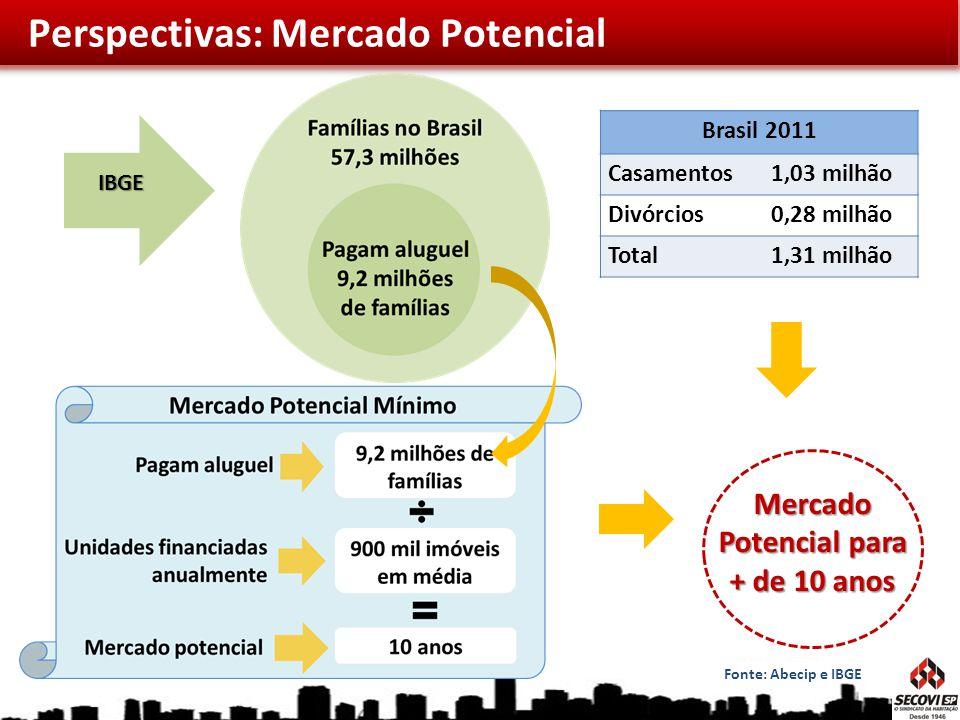 Mercado Potencial para + de 10 anos Fonte: Abecip e IBGE Brasil 2011 Casamentos1,03 milhão Divórcios0,28 milhão Total1,31 milhão IBGE Perspectivas: Me