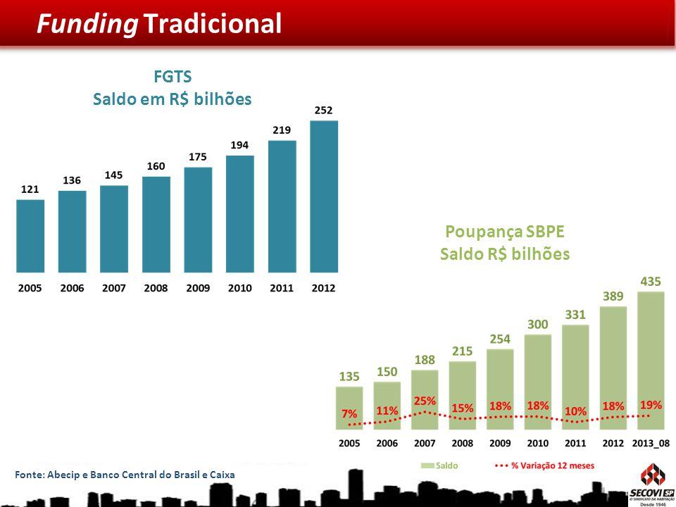 Funding Tradicional FGTS Saldo em R$ bilhões Poupança SBPE Saldo R$ bilhões Fonte: Abecip e Banco Central do Brasil e Caixa