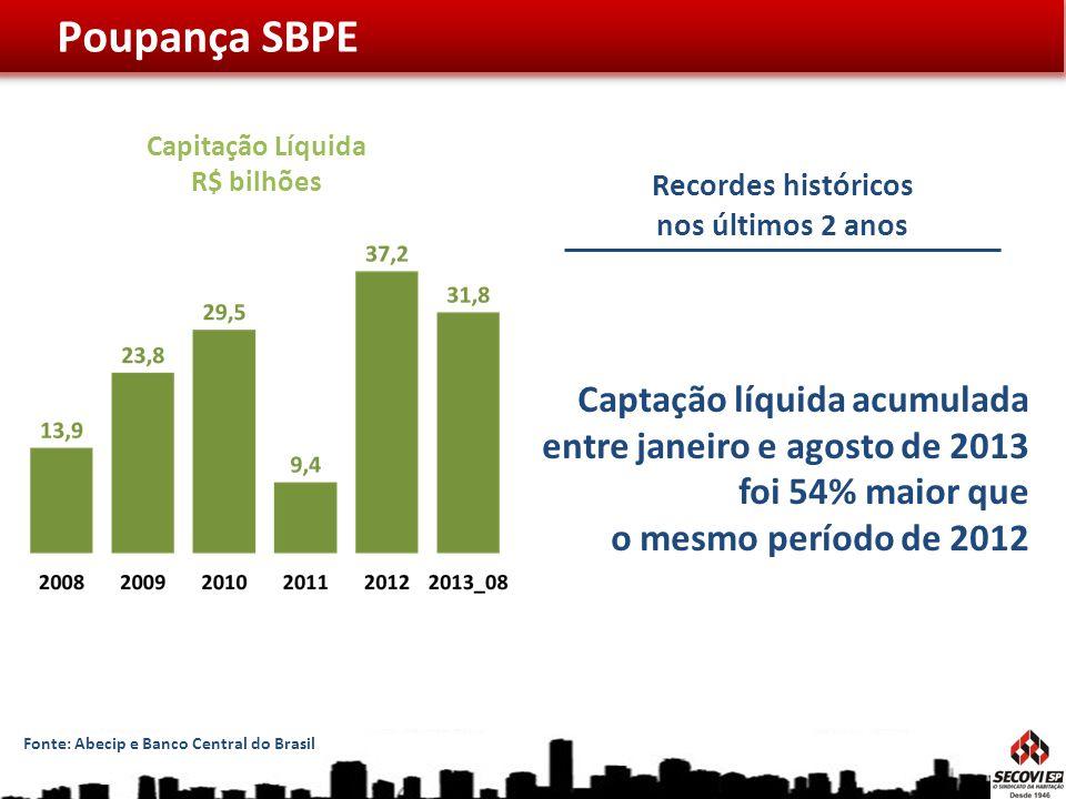 Captação líquida acumulada entre janeiro e agosto de 2013 foi 54% maior que o mesmo período de 2012 Poupança SBPE Capitação Líquida R$ bilhões Recorde