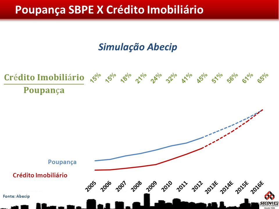 Poupança Crédito Imobiliário Simulação Abecip Poupança SBPE X Crédito Imobiliário Fonte: Abecip