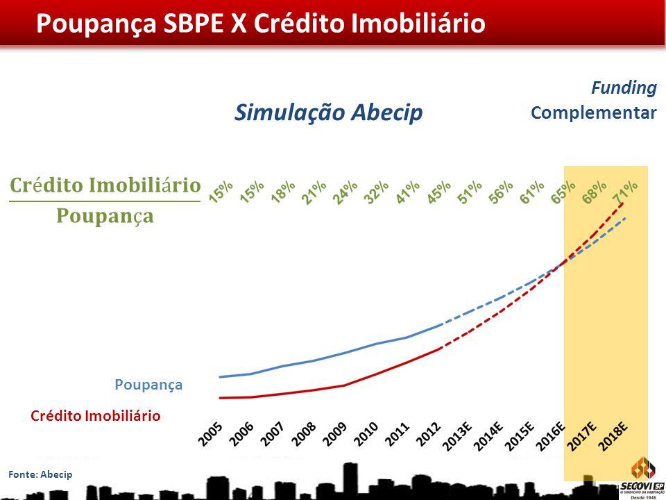Funding Complementar Poupança Crédito Imobiliário Simulação Abecip Poupança SBPE X Crédito Imobiliário Fonte: Abecip 21