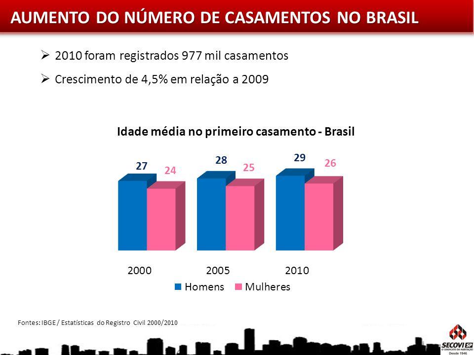AUMENTO DO NÚMERO DE CASAMENTOS NO BRASIL 2010 foram registrados 977 mil casamentos Crescimento de 4,5% em relação a 2009 Fontes: IBGE / Estatísticas