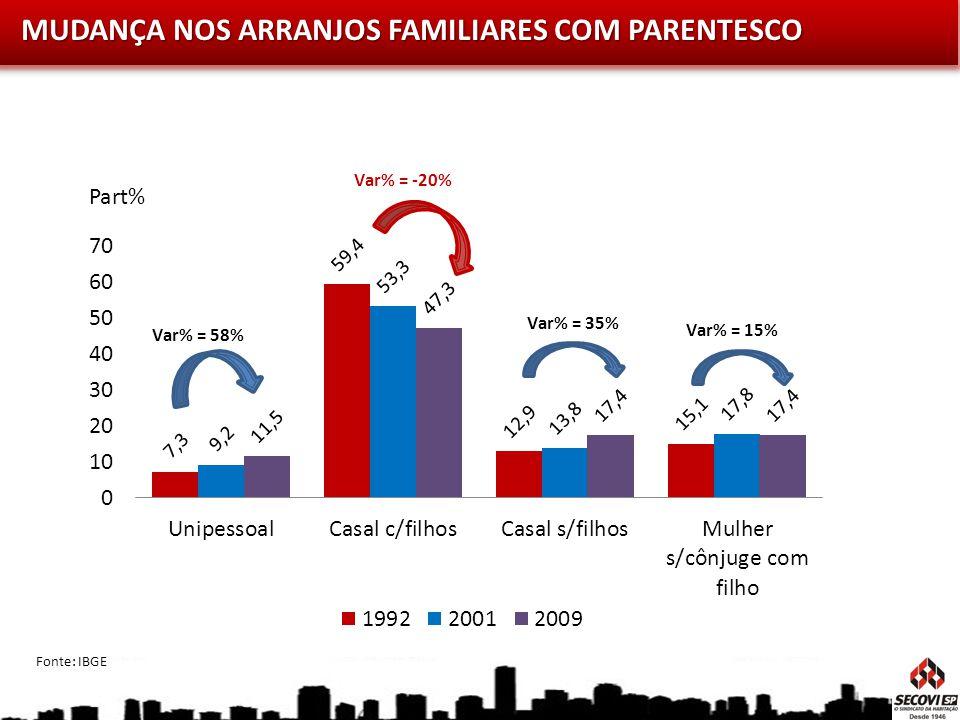 Fonte: IBGE MUDANÇA NOS ARRANJOS FAMILIARES COM PARENTESCO Part%