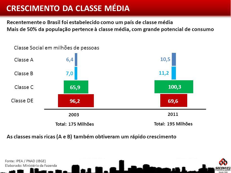 CRESCIMENTO DA CLASSE MÉDIA Classe Social em milhões de pessoas 96,2 65,9 7,0 6,4 69,6 100,3 11,2 10,5 2003 2011 Total: 175 Milhões Total: 195 Milhões
