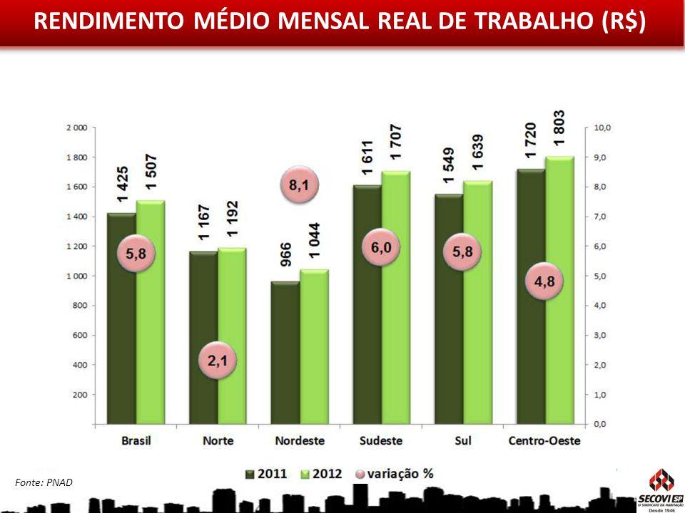 RENDIMENTO MÉDIO MENSAL REAL DE TRABALHO (R$) Fonte: PNAD