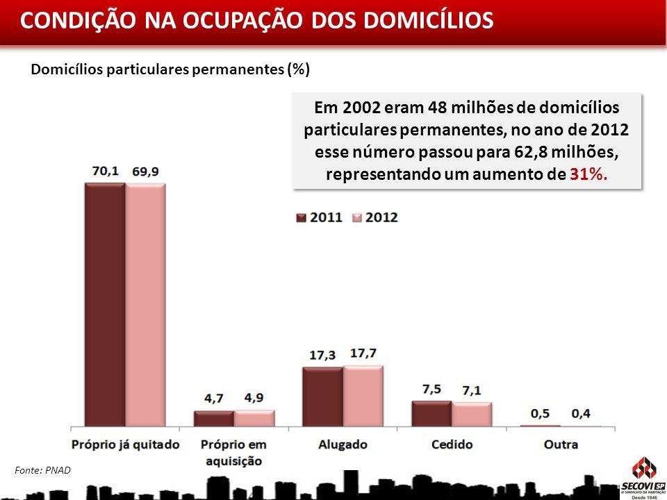 CONDIÇÃO NA OCUPAÇÃO DOS DOMICÍLIOS Domicílios particulares permanentes (%) Fonte: PNAD Em 2002 eram 48 milhões de domicílios particulares permanentes