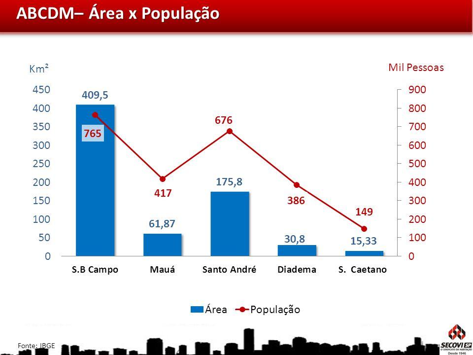ABCDM– Área x População Km² Mil Pessoas Fonte: IBGE