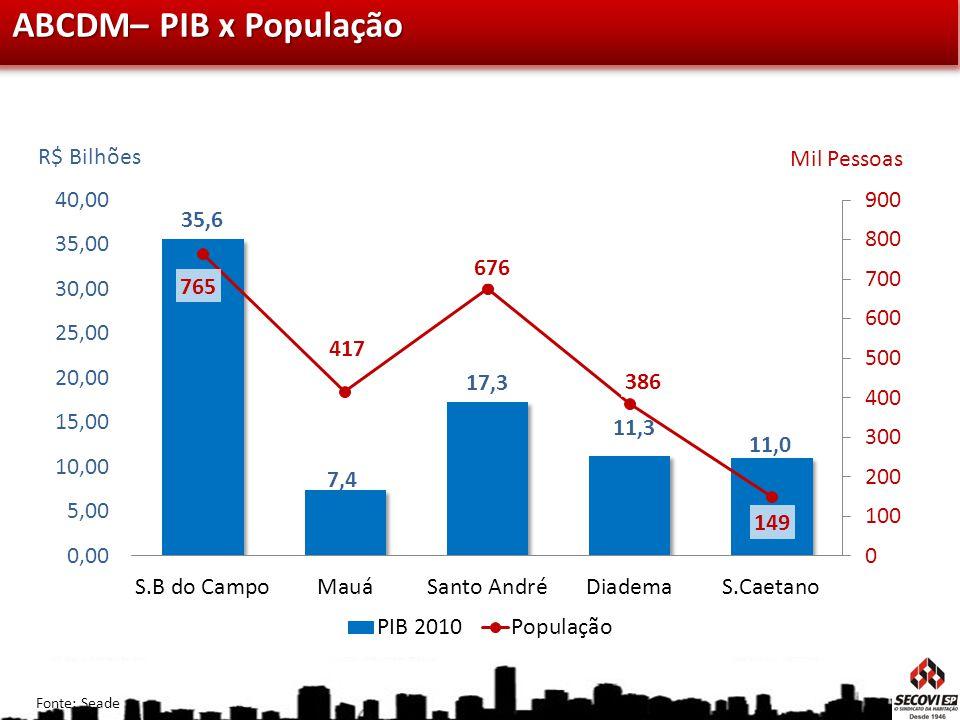 R$ Bilhões Mil Pessoas Fonte: Seade ABCDM– PIB x População