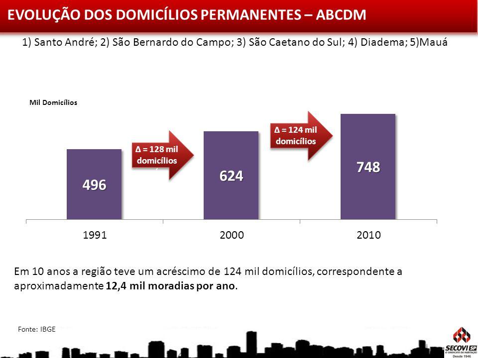 EVOLUÇÃO DOS DOMICÍLIOS PERMANENTES – ABCDM Mil Domicílios Em 10 anos a região teve um acréscimo de 124 mil domicílios, correspondente a aproximadamen