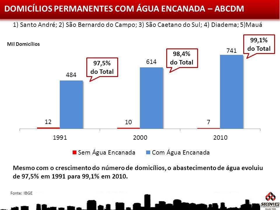 DOMICÍLIOS PERMANENTES COM ÁGUA ENCANADA – ABCDM Mesmo com o crescimento do número de domicílios, o abastecimento de água evoluiu de 97,5% em 1991 par