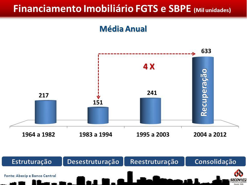 Financiamento Imobiliário FGTS e SBPE (Mil unidades) Fonte: Abecip e Banco Central Média Anual Recuperação 4 X
