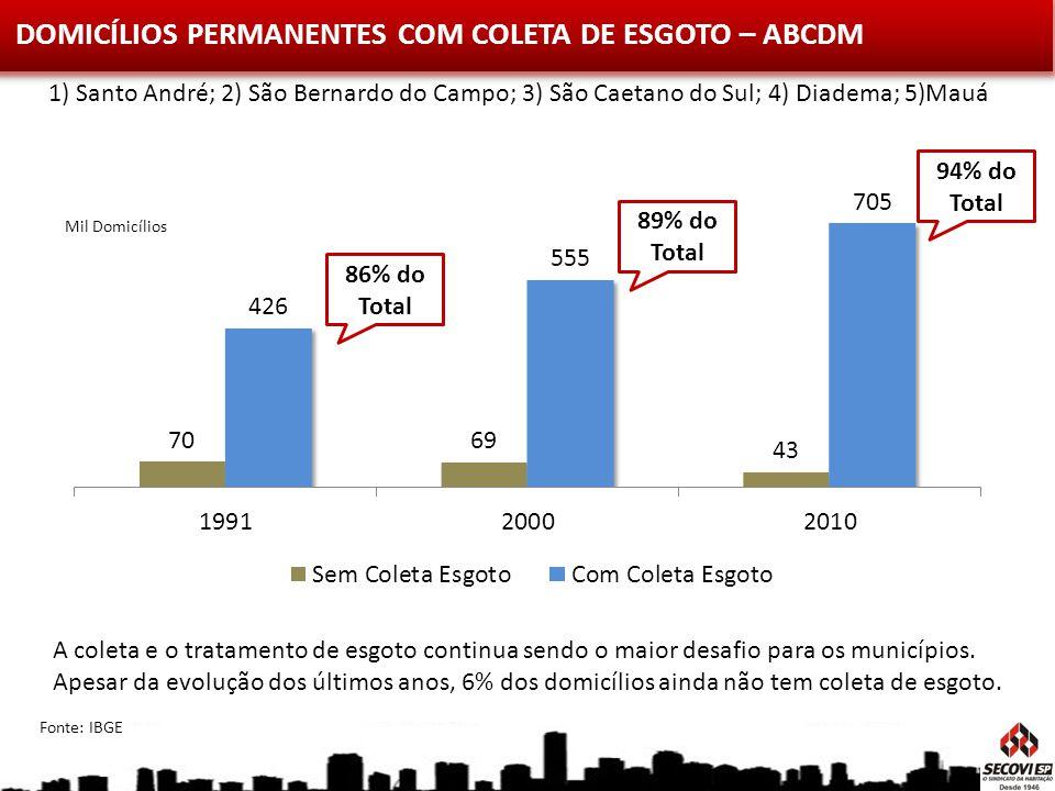 DOMICÍLIOS PERMANENTES COM COLETA DE ESGOTO – ABCDM Mil Domicílios A coleta e o tratamento de esgoto continua sendo o maior desafio para os municípios
